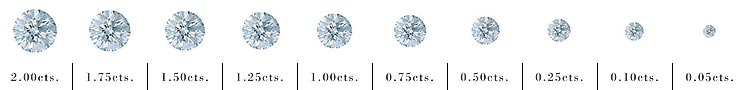 Manfred Karner Designer Jewellery Studio and Goldsmith - Diamond carat measurements