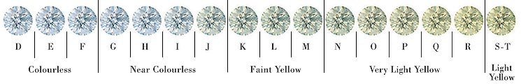 Manfred Karner Designer Jewellery Studio and Goldsmith - Diamond colors